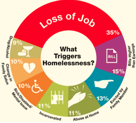 The Downward Spiral Of Homelessness—And How To Break It